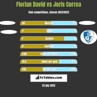 Florian David vs Joris Correa h2h player stats