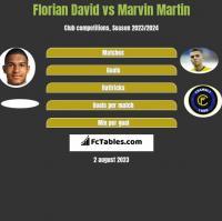 Florian David vs Marvin Martin h2h player stats