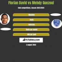 Florian David vs Mehdy Guezoui h2h player stats