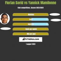 Florian David vs Yannick Mamilonne h2h player stats