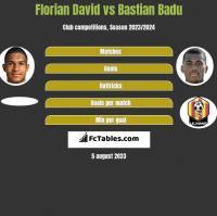 Florian David vs Bastian Badu h2h player stats