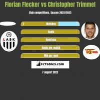 Florian Flecker vs Christopher Trimmel h2h player stats