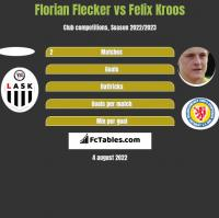 Florian Flecker vs Felix Kroos h2h player stats