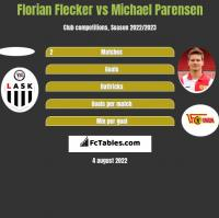Florian Flecker vs Michael Parensen h2h player stats