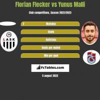 Florian Flecker vs Yunus Malli h2h player stats