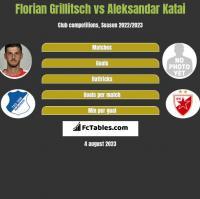 Florian Grillitsch vs Aleksandar Katai h2h player stats