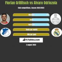 Florian Grillitsch vs Alvaro Odriozola h2h player stats