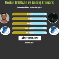 Florian Grillitsch vs Andrej Kramaric h2h player stats