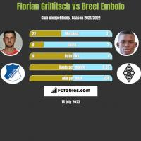 Florian Grillitsch vs Breel Embolo h2h player stats