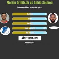 Florian Grillitsch vs Cebio Soukou h2h player stats