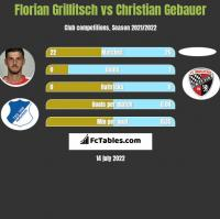 Florian Grillitsch vs Christian Gebauer h2h player stats
