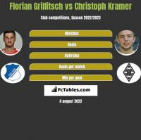 Florian Grillitsch vs Christoph Kramer h2h player stats