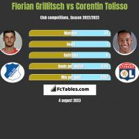 Florian Grillitsch vs Corentin Tolisso h2h player stats