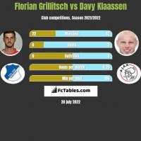 Florian Grillitsch vs Davy Klaassen h2h player stats