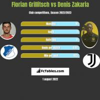 Florian Grillitsch vs Denis Zakaria h2h player stats