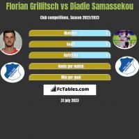 Florian Grillitsch vs Diadie Samassekou h2h player stats