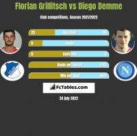 Florian Grillitsch vs Diego Demme h2h player stats