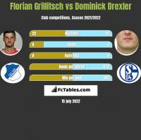 Florian Grillitsch vs Dominick Drexler h2h player stats