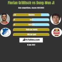 Florian Grillitsch vs Dong-Won Ji h2h player stats