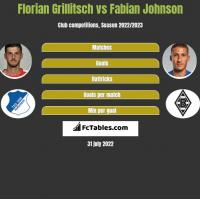 Florian Grillitsch vs Fabian Johnson h2h player stats