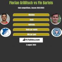Florian Grillitsch vs Fin Bartels h2h player stats