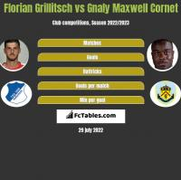 Florian Grillitsch vs Gnaly Maxwell Cornet h2h player stats