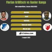Florian Grillitsch vs Guelor Kanga h2h player stats