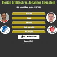 Florian Grillitsch vs Johannes Eggestein h2h player stats