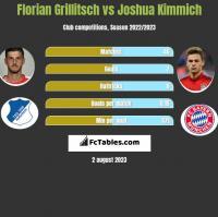 Florian Grillitsch vs Joshua Kimmich h2h player stats