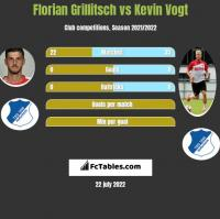 Florian Grillitsch vs Kevin Vogt h2h player stats