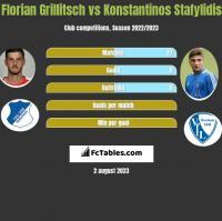 Florian Grillitsch vs Konstantinos Stafylidis h2h player stats