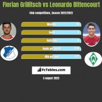 Florian Grillitsch vs Leonardo Bittencourt h2h player stats