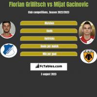 Florian Grillitsch vs Mijat Gacinovic h2h player stats