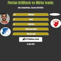 Florian Grillitsch vs Mirko Ivanic h2h player stats