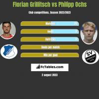 Florian Grillitsch vs Philipp Ochs h2h player stats