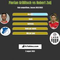 Florian Grillitsch vs Robert Zulj h2h player stats
