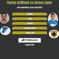 Florian Grillitsch vs Steven Zuber h2h player stats