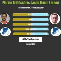 Florian Grillitsch vs Jacob Bruun Larsen h2h player stats