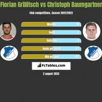 Florian Grillitsch vs Christoph Baumgartner h2h player stats
