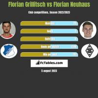 Florian Grillitsch vs Florian Neuhaus h2h player stats