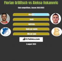 Florian Grillitsch vs Aleksa Vukanovic h2h player stats