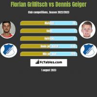 Florian Grillitsch vs Dennis Geiger h2h player stats