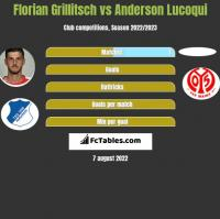 Florian Grillitsch vs Anderson Lucoqui h2h player stats