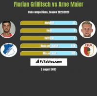 Florian Grillitsch vs Arne Maier h2h player stats