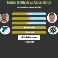 Florian Grillitsch vs Fabian Kunze h2h player stats