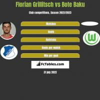 Florian Grillitsch vs Bote Baku h2h player stats