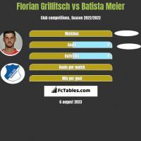 Florian Grillitsch vs Batista Meier h2h player stats