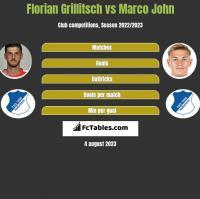 Florian Grillitsch vs Marco John h2h player stats