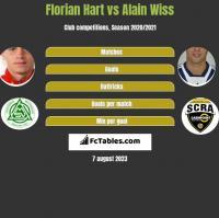 Florian Hart vs Alain Wiss h2h player stats