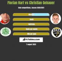 Florian Hart vs Christian Gebauer h2h player stats